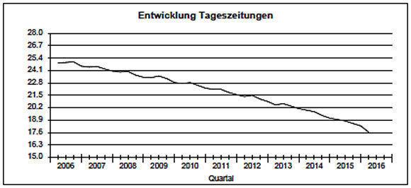 Grafik mit zurückgehenden Auflagenzahlen bei Tageszeitungen
